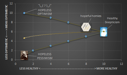 dangers_excessive_hopefulness_graph