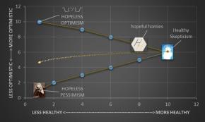dangers_excessive_hopefulness_graph